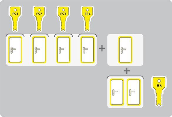 Sistem centralnega ključa